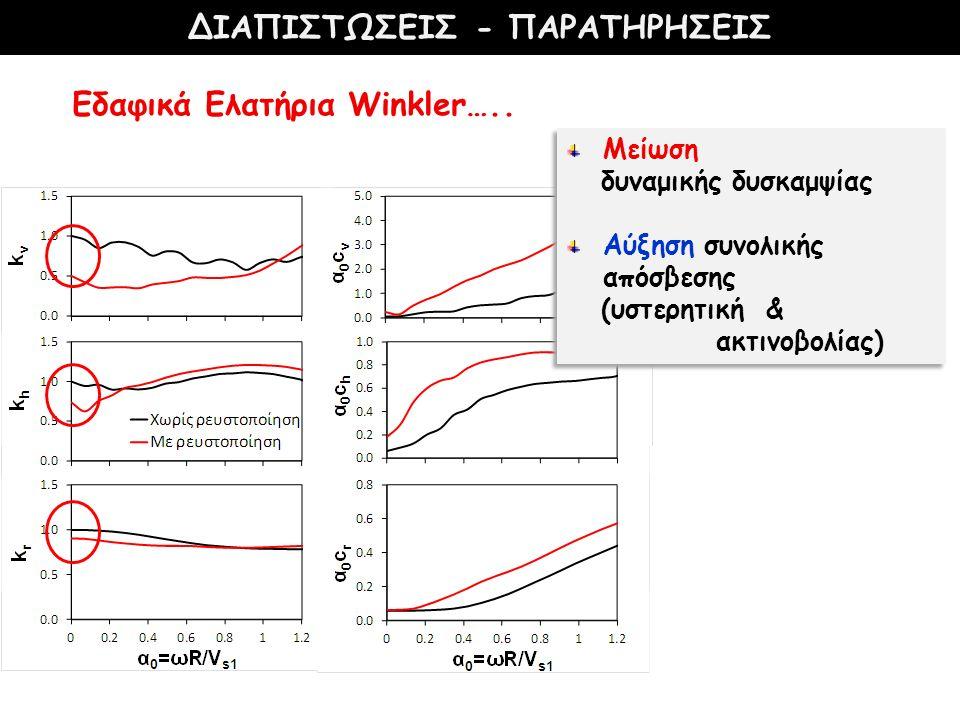 ΔΙΑΠΙΣΤΩΣΕΙΣ - ΠΑΡΑΤΗΡΗΣΕΙΣ Εδαφικά Ελατήρια Winkler….. Μείωση δυναμικής δυσκαμψίας Αύξηση συνολικής απόσβεσης (υστερητική & ακτινοβολίας) Μείωση δυνα