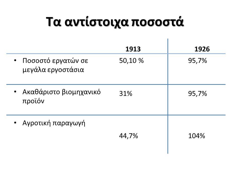 Τα αντίστοιχα ποσοστά Ποσοστό εργατών σε μεγάλα εργοστάσια Ακαθάριστο βιομηχανικό προϊόν Αγροτική παραγωγή 19131926 50,10 %95,7% 31%95,7% 44,7%104%