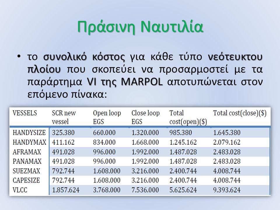 Πράσινη Ναυτιλία συνολικό κόστοςνεότευκτου πλοίου VI της MARPOL το συνολικό κόστος για κάθε τύπο νεότευκτου πλοίου που σκοπεύει να προσαρμοστεί με τα παράρτημα VI της MARPOL αποτυπώνεται στον επόμενο πίνακα: