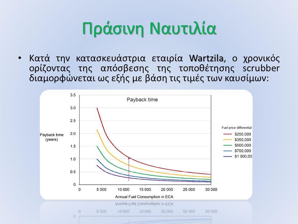 Πράσινη Ναυτιλία Wartzila Κατά την κατασκευάστρια εταιρία Wartzila, ο χρονικός ορίζοντας της απόσβεσης της τοποθέτησης scrubber διαμορφώνεται ως εξής με βάση τις τιμές των καυσίμων: