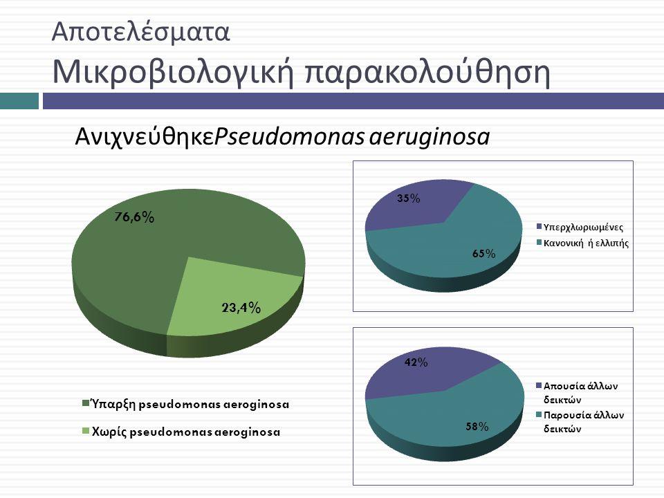 Αποτελέσματα Μικροβιολογική παρακολούθηση ΑνιχνεύθηκεPseudomonas aeruginosa