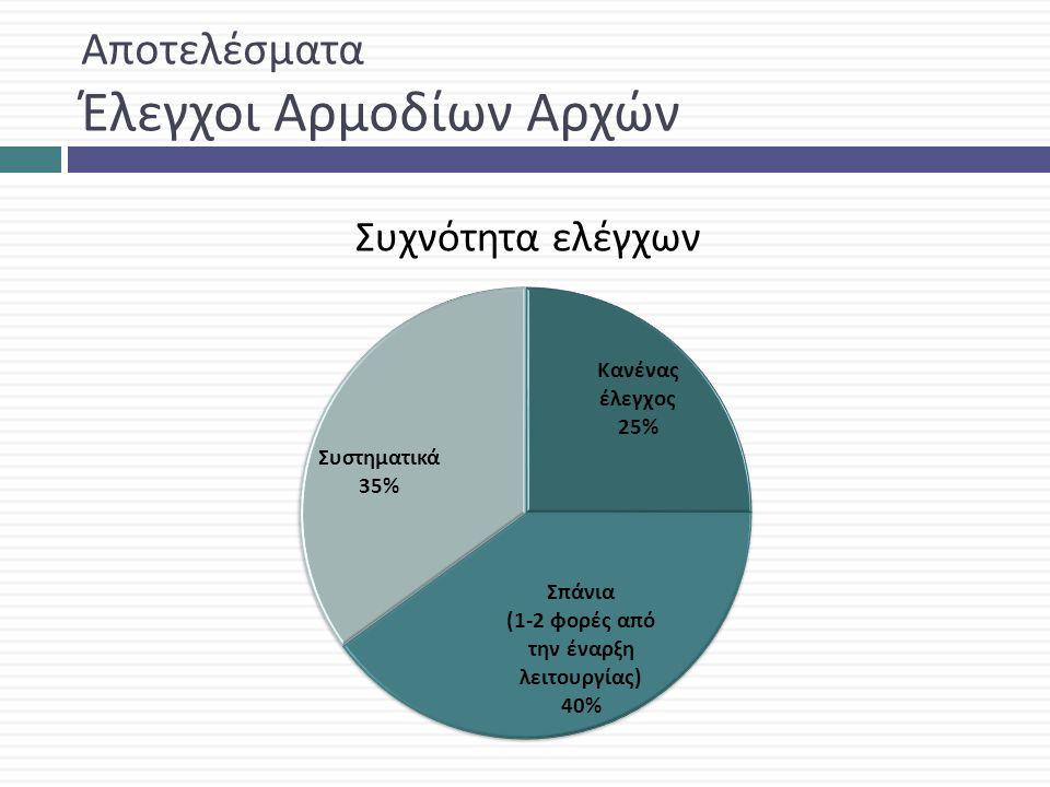 Αποτελέσματα Έλεγχοι Αρμοδίων Αρχών Συχνότητα ελέγχων