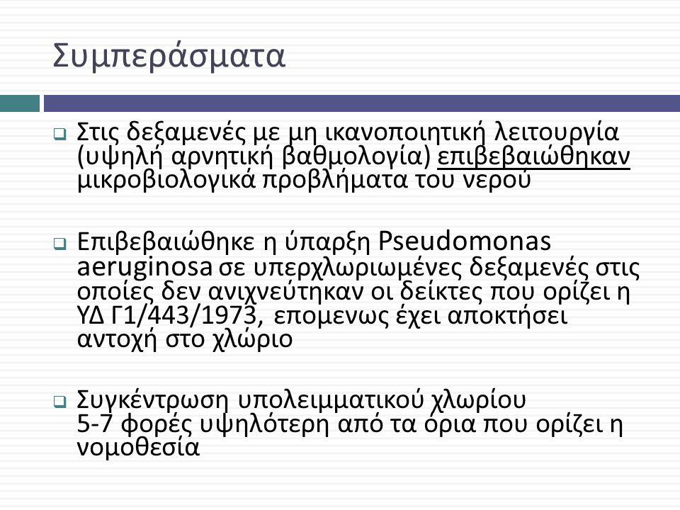 Συμπεράσματα  Στις δεξαμενές με μη ικανοποιητική λειτουργία ( υψηλή αρνητική βαθμολογία ) επιβεβαιώθηκαν μικροβιολογικά προβλήματα του νερού  Επιβεβαιώθηκε η ύπαρξη Pseudomonas aeruginosa σε υπερχλωριωμένες δεξαμενές στις οποίες δεν ανιχνεύτηκαν οι δείκτες που ορίζει η ΥΔ Γ 1/443/1973, επομενως έχει αποκτήσει αντοχή στο χλώριο  Συγκέντρωση υπολειμματικού χλωρίου 5-7 φορές υψηλότερη από τα όρια που ορίζει η νομοθεσία