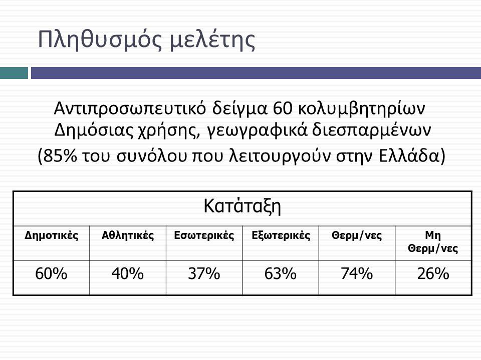 Πληθυσμός μελέτης Αντιπροσωπευτικό δείγμα 60 κολυμβητηρίων Δημόσιας χρήσης, γεωγραφικά διεσπαρμένων (85% του συνόλου που λειτουργούν στην Ελλάδα ) Κατάταξη ΔημοτικέςΑθλητικέςΕσωτερικέςΕξωτερικέςΘερμ/νεςΜη Θερμ/νες 60%40%37%63%74%26%