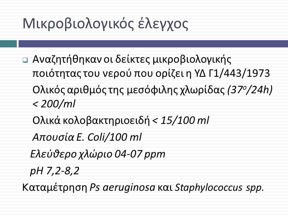 Μικροβιολογικός έλεγχος  Αναζητήθηκαν οι δείκτες μικροβιολογικής ποιότητας του νερού που ορίζει η ΥΔ Γ 1/443/1973 Ολικός αριθμός της μεσόφιλης χλωρίδας (37 ο /24 h) < 200/ml Ολικά κολοβακτηριοειδή < 15/100 ml Απουσία E.