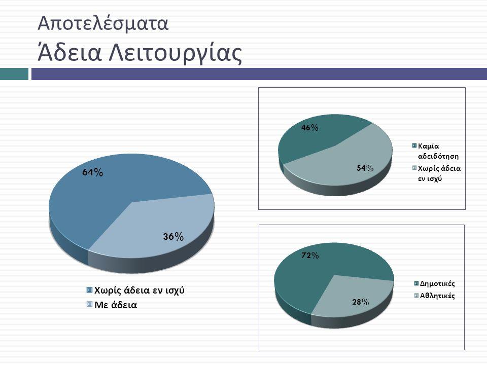 Αποτελέσματα Κατασκευαστικά προβλήματα Καταγράφηκαν κατασκευαστικά προβλήματα στο 84% των κολυμβητικών δεξαμενών