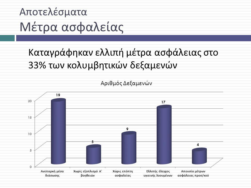 Αποτελέσματα Μετρήσεις υπολειμματικού χλωρίου Επιτόπιες μετρήσεις υπολειμματικού χλωρίου με χρήση διαπιστευμένου φωτόμετρου Στο 58% των υπερχλωριωμένων δεξαμενών καταγράφηκαν τιμές pH 7.1 – 7.5 : παραγωγή τριχλωριώδους αζώτου, έντονη οσμή χλωρίου, ερεθιστικό για τα μάτια