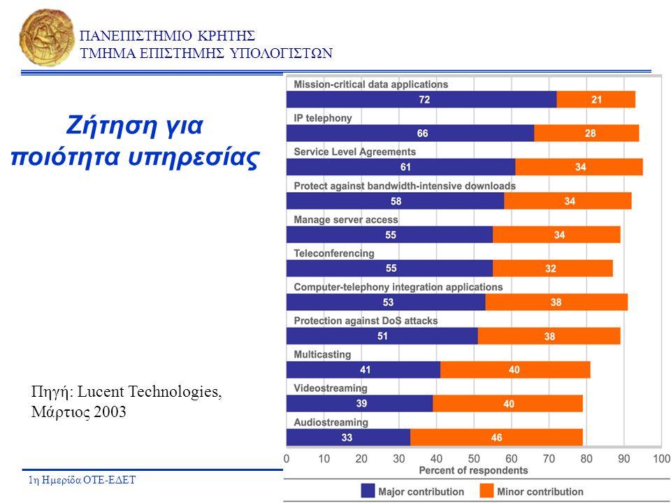 1η Ημερίδα ΟΤΕ-ΕΔΕΤΑΘΗΝΑ ΑΠΡΙΛΙΟΣ 2003 ΠΑΝΕΠΙΣΤΗΜΙΟ ΚΡΗΤΗΣ ΤΜΗΜΑ ΕΠΙΣΤΗΜΗΣ ΥΠΟΛΟΓΙΣΤΩΝ Ζήτηση για ποιότητα υπηρεσίας Πηγή: Lucent Technologies, Μάρτιο