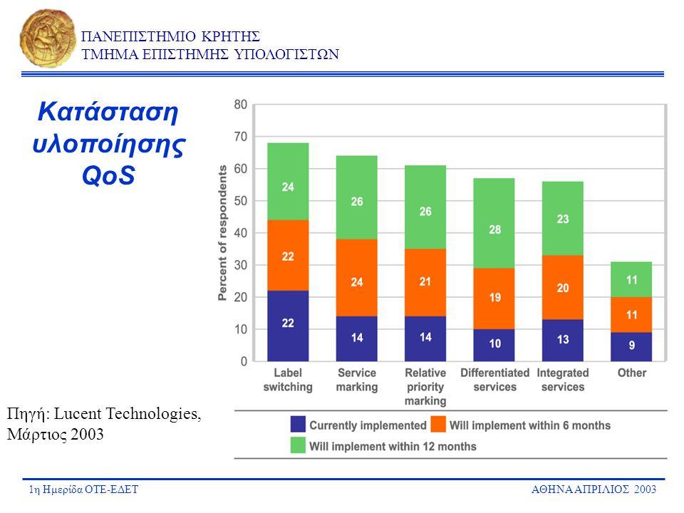 1η Ημερίδα ΟΤΕ-ΕΔΕΤΑΘΗΝΑ ΑΠΡΙΛΙΟΣ 2003 ΠΑΝΕΠΙΣΤΗΜΙΟ ΚΡΗΤΗΣ ΤΜΗΜΑ ΕΠΙΣΤΗΜΗΣ ΥΠΟΛΟΓΙΣΤΩΝ Κατάσταση υλοποίησης QoS Πηγή: Lucent Technologies, Μάρτιος 200