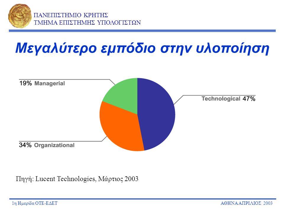 1η Ημερίδα ΟΤΕ-ΕΔΕΤΑΘΗΝΑ ΑΠΡΙΛΙΟΣ 2003 ΠΑΝΕΠΙΣΤΗΜΙΟ ΚΡΗΤΗΣ ΤΜΗΜΑ ΕΠΙΣΤΗΜΗΣ ΥΠΟΛΟΓΙΣΤΩΝ Μεγαλύτερο εμπόδιο στην υλοποίηση Πηγή: Lucent Technologies, Μά