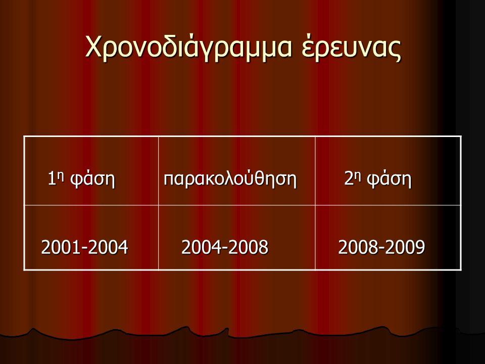 Χρονοδιάγραμμα έρευνας 1 η φάση 1 η φάσηπαρακολούθηση 2 η φάση 2 η φάση 2001-2004 2001-2004 2004-2008 2004-2008 2008-2009 2008-2009