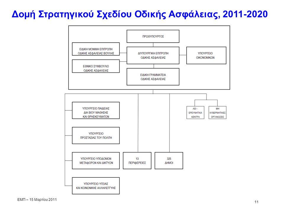 1 Δομή Στρατηγικού Σχεδίου Οδικής Ασφάλειας, 2011-2020 ΕΜΠ – 15 Μαρτίου 2011