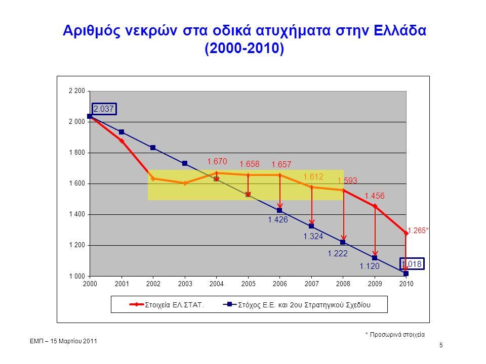 Αριθμός νεκρών στα οδικά ατυχήματα στην Ελλάδα (2000-2010) 5 ΕΜΠ – 15 Μαρτίου 2011 1.265* * Προσωρινά στοιχεία
