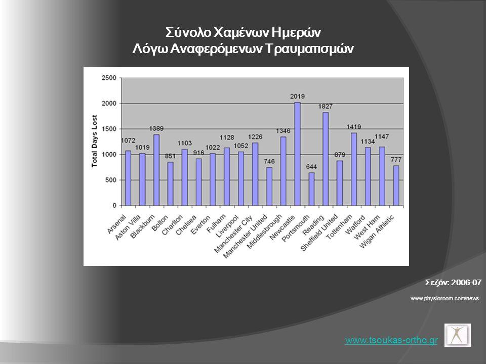 Συνολικό Κόστος Αμοιβής Τραυματισμένων Αθλητών Σεζόν: 2006-07 www.tsoukas-ortho.gr www.physioroom.com/news