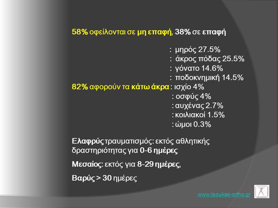 58% οφείλονται σε μη επαφή, 38% σε επαφή : μηρός 27.5% :άκρος πόδας 25.5% : γόνατο 14.6% : ποδοκνημικ ή 14.5% 82% αφορούν τα κάτω άκρα : ισχίο 4% : οσφύς 4% :αυχένας 2.7% :κοιλιακοί 1.5% :ώμοι 0.3% Ελαφρύς τραυματισμός: εκτός αθλητικής δραστηριότητας για 0-6 ημέρες Μεσαίος: εκτός για 8-29 ημέρες, Βαρύς > 30 ημέρες www.tsoukas-ortho.gr