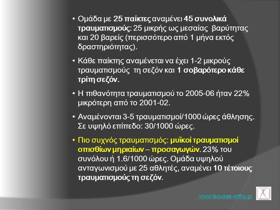 Συνολικά Αναφερόμενοι Τραυματισμοί ανά Ομάδα www.physioroom.com/news Σεζόν: 2006-07 www.tsoukas-ortho.gr