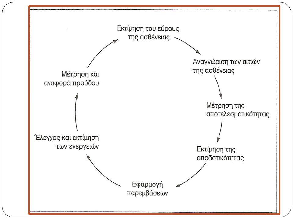 Ο κύκλος του σχεδιασμού Το παρακάτω σχήμα δείχνει τα βήματα που ακολουθούνται στη διαδικασία σχεδιασμού της φροντίδας υγείας και παρέχει ένα χρήσιμο πλαίσιο για τη χορήγηση των απαιτούμενων πληροφοριών προς τους ιθύνοντες στον τομέα της υγείας που σχεδιάζουν την πολιτική υγείας.