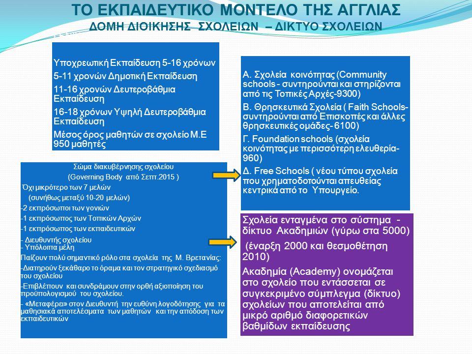 ΤΟ ΕΚΠΑΙΔΕΥΤΙΚΟ ΜΟΝΤΕΛΟ ΤΗΣ ΑΓΓΛΙΑΣ ΔΟΜΗ ΔΙΟΙΚΗΣΗΣ ΣΧΟΛΕΙΩΝ – ΔΙΚΤΥΟ ΣΧΟΛΕΙΩΝ Σχολεία ενταγμένα στο σύστημα - δίκτυο Ακαδημιών (γύρω στα 5000) (έναρξη 2000 και θεσμοθέτηση 2010) Ακαδημία (Academy) ονομάζεται στο σχολείο που εντάσσεται σε συγκεκριμένο σύμπλεγμα (δίκτυο) σχολείων που αποτελείται από μικρό αριθμό διαφορετικών βαθμίδων εκπαίδευσης ΓΕΝΙΚΑ Υποχρεωτική Εκπαίδευση 5-16 χρόνων 5-11 χρονών Δημοτική Εκπαίδευση 11-16 χρονών Δευτεροβάθμια Εκπαίδευση 16-18 χρόνων Υψηλή Δευτεροβάθμια Εκπαίδευση Μέσος όρος μαθητών σε σχολείο Μ.Ε 950 μαθητές Α.