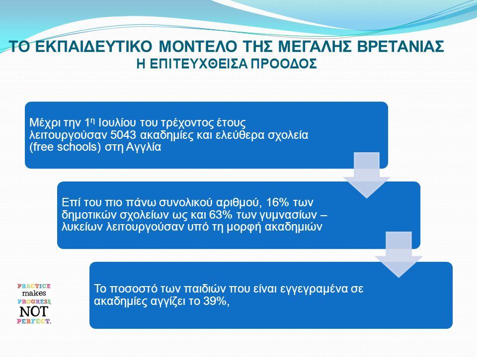 ΕΡΩΤΗΜΑΤΑ ΠΡΟΣ ΠΡΟΒΛΗΜΑΤΙΣΜΟ Σε ποιους από τους τρεις προηγούμενους τομείς θα μπορούσε η Σχολική Μονάδα στην Κύπρο να αποκτήσει αυτονομία ; Θα μπορούσαν να λειτουργήσουν Σχολικές Μονάδες, υπό μορφή συμπλέγματος – δικτύου στην Κύπρο; Ποιο μοντέλο προσφέρεται καλύτερα από τα δύο που παρουσιάσθηκαν; Ποια θα μπορούσε να ήταν η σύνθεση του ΔΣ του δικτύου και ποιος θα ήταν ο βασικός του ρόλος; Πώς θα μπορούσε να επιτευχθεί η αυτονομία των Σχολικών Μονάδων στον οικονομικό τομέα ; Ποιος θα είναι ο ρόλος των Σχολικών Εφορειών σε τέτοια περίπτωση; Πώς θα μπορούσε να παραχωρηθεί διοικητική αυτονομία στη σχολική μονάδα με απώτερο σκοπό την εσωτερική αξιολόγηση της μέσα από ένα σχέδιο ανάπτυξης ; Πώς διαμορφώνεται ένα σχέδιο εξωτερικής αξιολόγησης, το οποίο θα στοχεύει στην ανάπτυξη και βελτίωση της σχολικής μονάδας;
