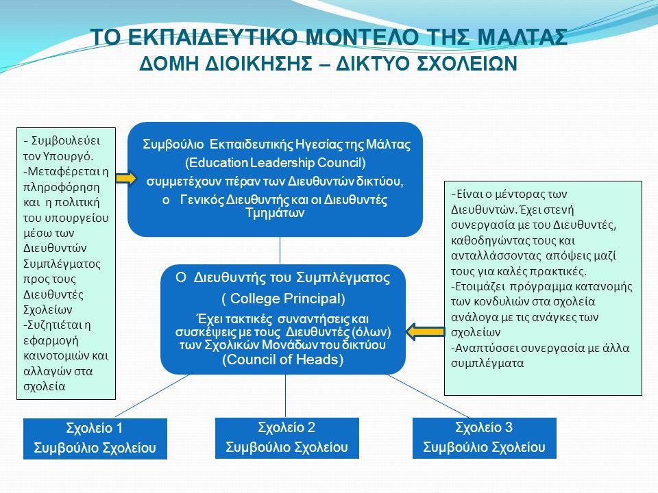 ΤΟ ΕΚΠΑΙΔΕΥΤΙΚΟ ΜΟΝΤΕΛΟ ΤΗΣ ΜΑΛΤΑΣ ΔΟΜΗ ΔΙΟΙΚΗΣΗΣ – ΔΙΚΤΥΟ ΣΧΟΛΕΙΩΝ Ο Διευθυντής του Συμπλέγματος ( College Principal ) Έχει τακτικές συναντήσεις και συσκέψεις με τους Διευθυντές (όλων) των Σχολικών Μονάδων του δικτύου (Council of Heads) Συμβούλιο Εκπαιδευτικής Ηγεσίας της Μάλτας (Education Leadership Council) συμμετέχουν πέραν των Διευθυντών δικτύου, ο Γενικός Διευθυντής και οι Διευθυντές Τμημάτων Σχολείο 1 Συμβούλιο Σχολείου Σχολείο 2 Συμβούλιο Σχολείου Σχολείο 3 Συμβούλιο Σχολείου - Είναι ο μέντορας των Διευθυντών.