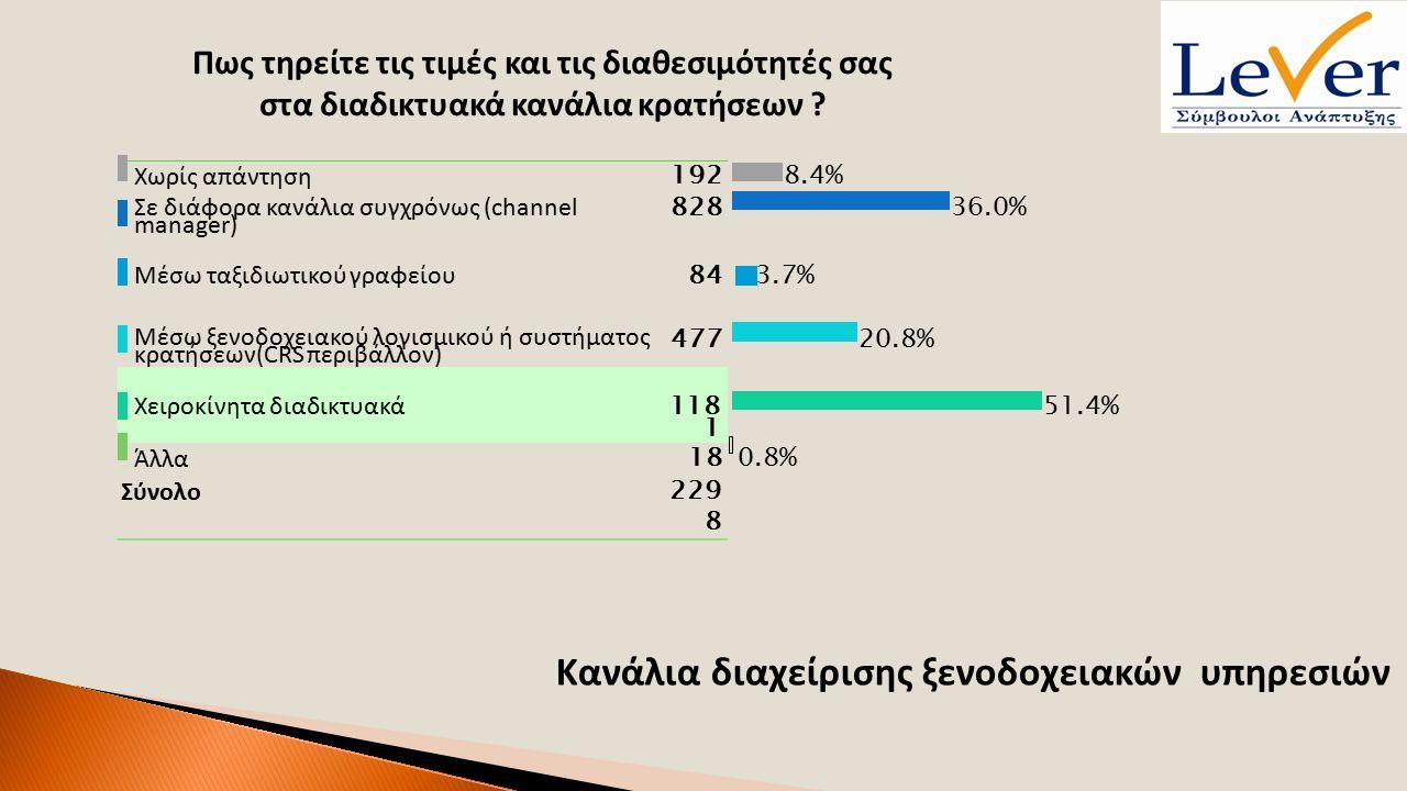 Χωρίς απάντηση 1928.4% Σε διάφορα κανάλια συγχρόνως (channel manager) 82836.0% Μέσω ταξιδιωτικού γραφείου 843.7% Μέσω ξενοδοχειακού λογισμικού ή συστήματος κρατήσεων(CRS περιβάλλον) 477 20.8% Χειροκίνητα διαδικτυακά 11811181 51.4% Άλλα 180.8% Σύνολο 22982298 Κανάλια διαχείρισης ξενοδοχειακών υπηρεσιών Πως τηρείτε τις τιμές και τις διαθεσιμότητές σας στα διαδικτυακά κανάλια κρατήσεων