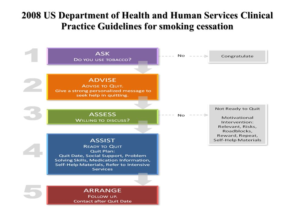 2008 US Department of Health and Human Services Clinical Practice Guidelines for smoking cessation