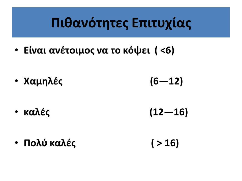Πιθανότητες Επιτυχίας Είναι ανέτοιμος να το κόψει ( <6) Χαμηλές (6—12) καλές (12—16) Πολύ καλές ( > 16)