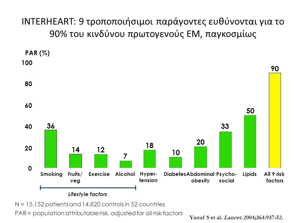 INTERHEART: 9 τροποποιήσιμοι παράγοντες ευθύνονται για το 90% του κινδύνου πρωτογενούς ΕΜ, παγκοσμίως Yusuf S et al.