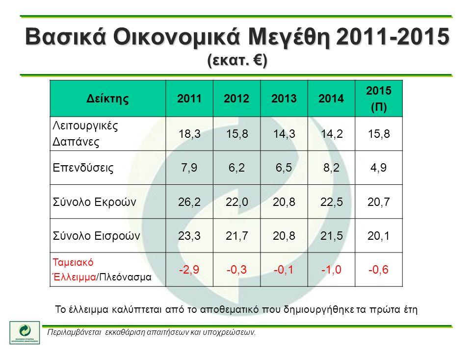 Βασικά Οικονομικά Μεγέθη 2011-2015 (εκατ.