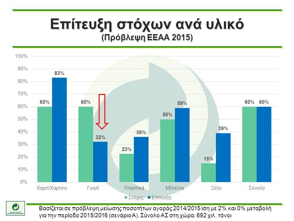 Επίτευξη στόχων ανά υλικό (Πρόβλεψη ΕΕΑΑ 2015) Βασίζεται σε πρόβλεψη μείωσης ποσοτήτων αγοράς 2014/2015 ίση με 2% και 0% μεταβολή για την περίοδο 2015/2016 (σενάριο Α).