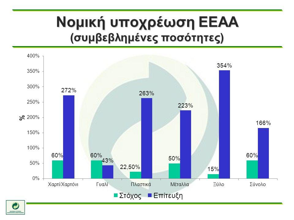 Νομική υποχρέωση ΕΕΑΑ (συμβεβλημένες ποσότητες)