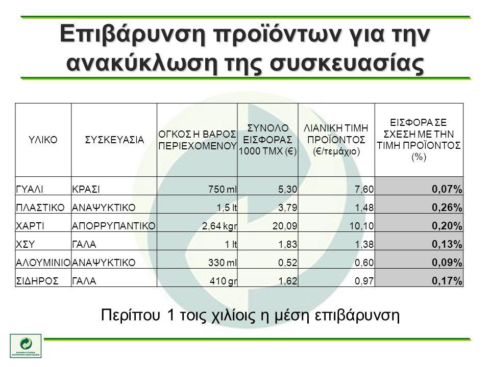 Επιβάρυνση προϊόντων για την ανακύκλωση της συσκευασίας ΥΛΙΚΟΣΥΣΚΕΥΑΣΙΑ ΟΓΚΟΣ Η ΒΑΡΟΣ ΠΕΡΙΕΧΟΜΕΝΟΥ ΣΥΝΟΛΟ ΕΙΣΦΟΡΑΣ 1000 ΤΜΧ (€) ΛΙΑΝΙΚΗ ΤΙΜΗ ΠΡΟΪΟΝΤΟΣ (€/τεμάχιο) ΕΙΣΦΟΡΑ ΣΕ ΣΧΕΣΗ ΜΕ ΤΗΝ ΤΙΜΗ ΠΡΟΪΟΝΤΟΣ (%) ΓΥΑΛΙΚΡΑΣΙ750 ml5,307,60 0,07% ΠΛΑΣΤΙΚΟΑΝΑΨΥΚΤΙΚΟ1,5 lt3,791,48 0,26% ΧΑΡΤΙΑΠΟΡΡΥΠΑΝΤΙΚΟ2,64 kgr20,0910,10 0,20% ΧΣΥΓΑΛΑ1 lt1,831,38 0,13% ΑΛΟΥΜΙΝΙΟΑΝΑΨΥΚΤΙΚΟ330 ml0,520,60 0,09% ΣΙΔΗΡΟΣΓΑΛΑ410 gr1,620,97 0,17% Περίπου 1 τοις χιλίοις η μέση επιβάρυνση