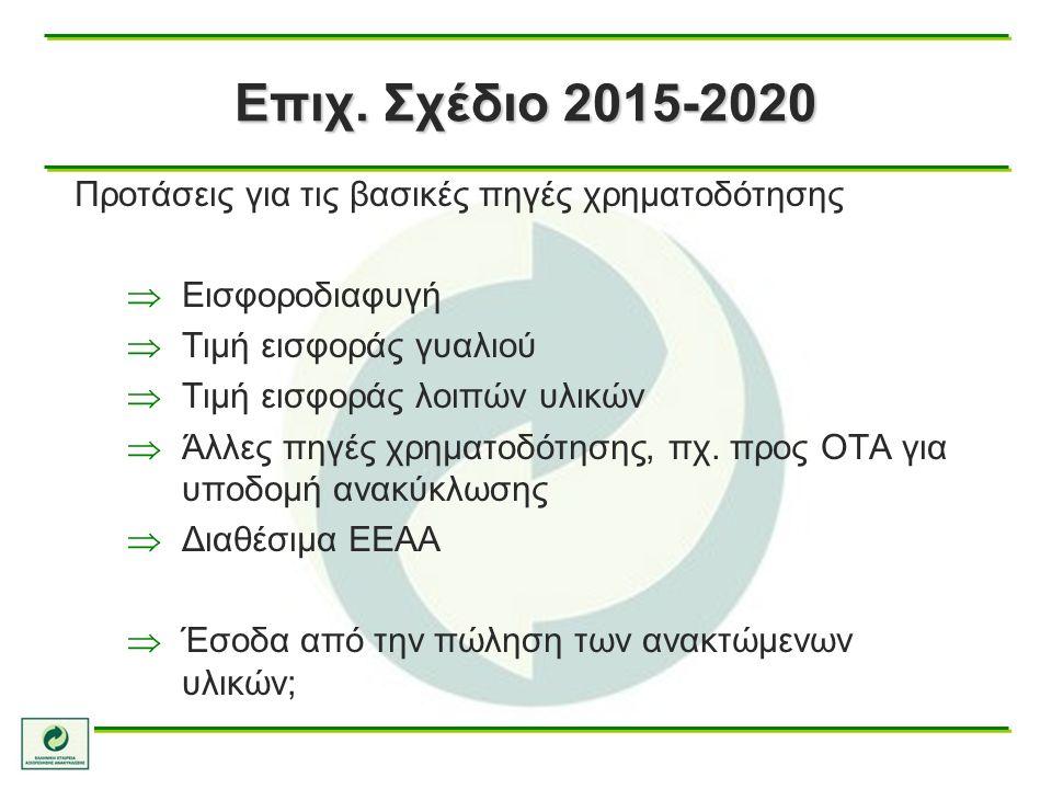 Προτάσεις για τις βασικές πηγές χρηματοδότησης  Εισφοροδιαφυγή  Τιμή εισφοράς γυαλιού  Τιμή εισφοράς λοιπών υλικών  Άλλες πηγές χρηματοδότησης, πχ.