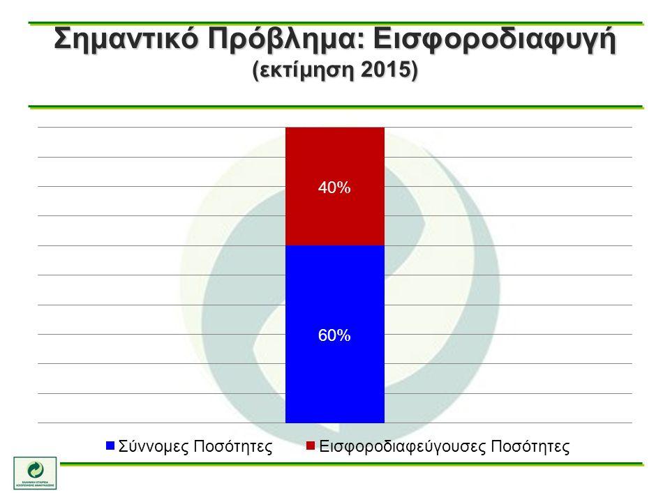 Σημαντικό Πρόβλημα: Εισφοροδιαφυγή (εκτίμηση 2015)