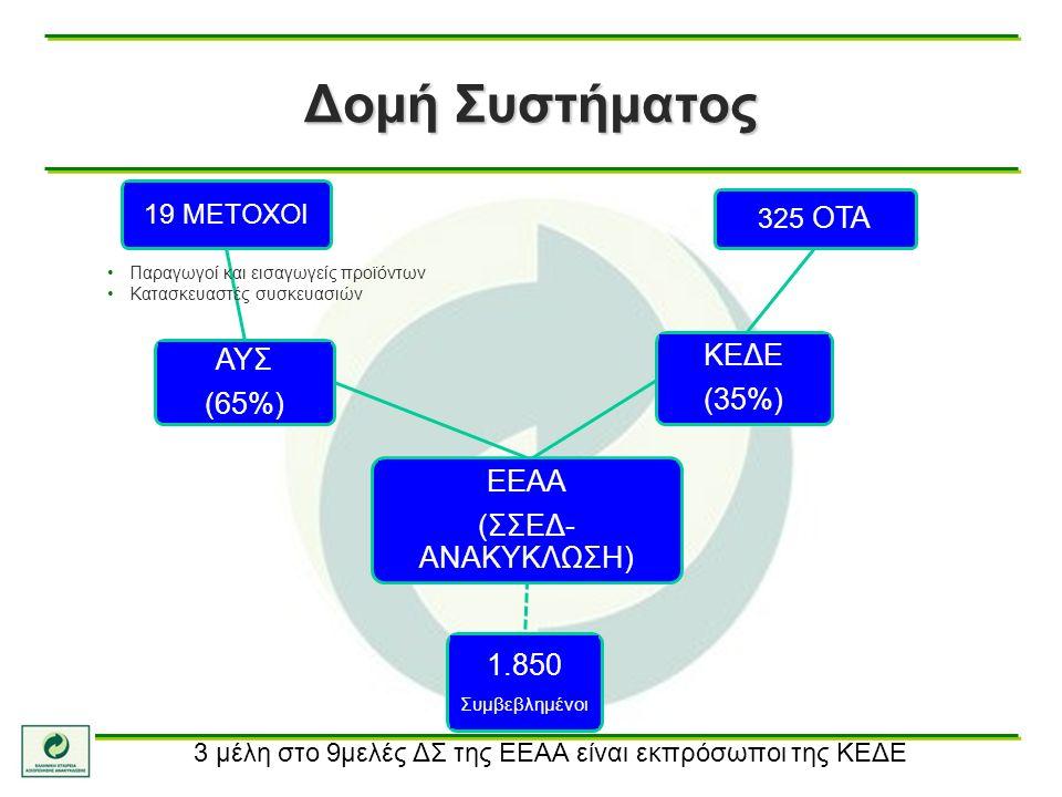 19 ΜΕΤΟΧΟΙ 325 ΟΤΑ ΑΥΣ (65%) ΚΕΔΕ (35%) ΕΕΑΑ (ΣΣΕΔ- ΑΝΑΚΥΚΛΩΣΗ) 1.850 Συμβεβλημένοι Δομή Συστήματος Παραγωγοί και εισαγωγείς προϊόντων Κατασκευαστές συσκευασιών 3 μέλη στο 9μελές ΔΣ της ΕΕΑΑ είναι εκπρόσωποι της ΚΕΔΕ