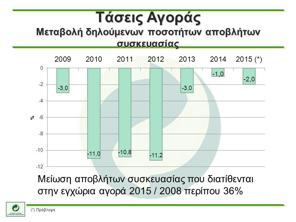 Τάσεις Αγοράς Μεταβολή δηλούμενων ποσοτήτων αποβλήτων συσκευασίας Μείωση αποβλήτων συσκευασίας που διατίθενται στην εγχώρια αγορά 2015 / 2008 περίπου 36% (*) Πρόβλεψη