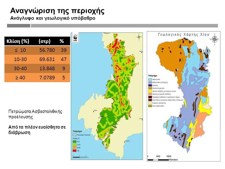 Αναγνώριση της περιοχής Ανάγλυφο και γεωλογικό υπόβαθρο Κλίση (%)(στρ)% ≤ 1056.78039 10-3069.63147 30-4013.8489 ≥ 407.07895 Πετρώματα Ασβεστολιθικής προέλευσης Από τα πλέον ευαίσθητα σε διάβρωση