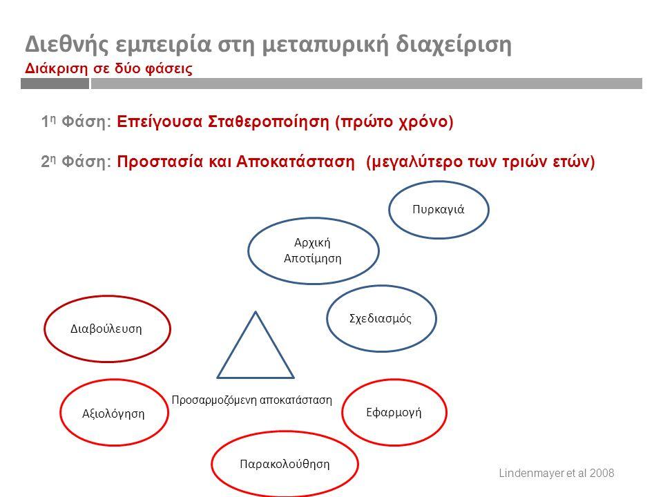 Διεθνής εμπειρία στη μεταπυρική διαχείριση Διάκριση σε δύο φάσεις 1 η Φάση: Επείγουσα Σταθεροποίηση (πρώτο χρόνο) 2 η Φάση: Προστασία και Αποκατάσταση (μεγαλύτερο των τριών ετών) Πυρκαγιά Σχεδιασμός Εφαρμογή Παρακολούθηση Αξιολόγηση Διαβούλευση Αρχική Αποτίμηση Προσαρμοζόμενη αποκατάσταση Lindenmayer et al 2008