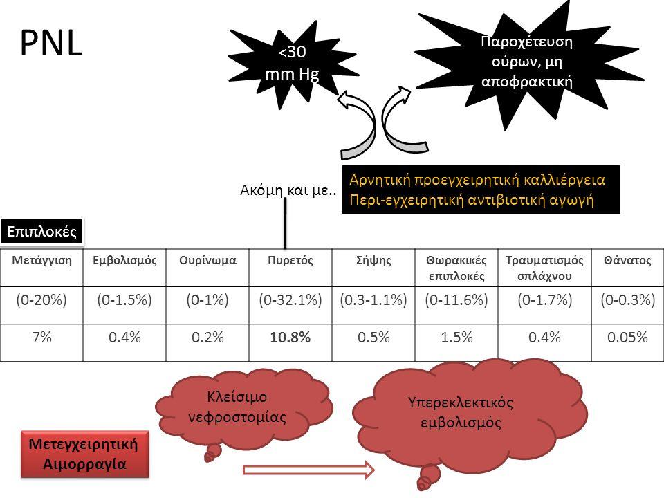 PNL ΜετάγγισηΕμβολισμόςΟυρίνωμαΠυρετόςΣήψηςΘωρακικές επιπλοκές Τραυματισμός σπλάχνου Θάνατος (0-20%)(0-1.5%)(0-1%)(0-32.1%)(0.3-1.1%)(0-11.6%)(0-1.7%)(0-0.3%) 7%0.4%0.2%10.8%0.5%1.5%0.4%0.05% Επιπλοκές Αρνητική προεγχειρητική καλλιέργεια Περι-εγχειρητική αντιβιοτική αγωγή Ακόμη και με..