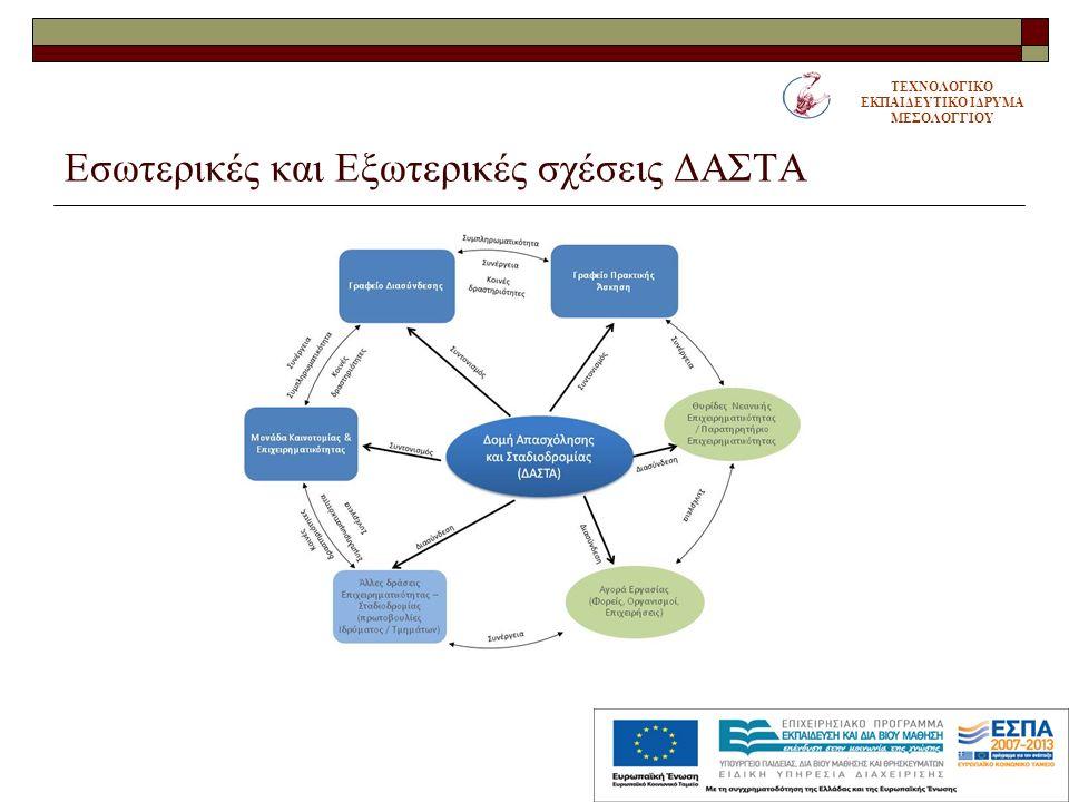 Επιμέρους στόχοι  Διαρκής συνεργασία με τις άλλες πράξεις: ΓΔ, ΠΑ, ΜΚΕ  Υποστήριξη της Πρακτικής Άσκησης των φοιτητών  Υποστήριξη των φοιτητών στην αναζήτηση χρηματικής βοήθειας και υποτροφιών για προπτυχιακές και μεταπτυχιακές σπουδές  Υποστήριξη των αποφοίτων στην αναζήτηση εργασίας τόσο στην Ελλάδα, όσο και σε χώρες του εξωτερικού  Αναβάθμιση των υπηρεσιών συμβουλευτικής και επαγγελματικού προσανατολισμού για ευπαθείς κοινωνικές ομάδες  Συστηματική ανάπτυξη μηχανισμών συνεργασίας και διαρκούς αμοιβαίας ενημέρωσης, με τους παραγωγικούς-εργοδοτικούς φορείς και την κοινωνία ΤΕΧΝΟΛΟΓΙΚΟ ΕΚΠΑΙΔΕΥΤΙΚΟ ΙΔΡΥΜΑ ΜΕΣΟΛΟΓΓΙΟΥ