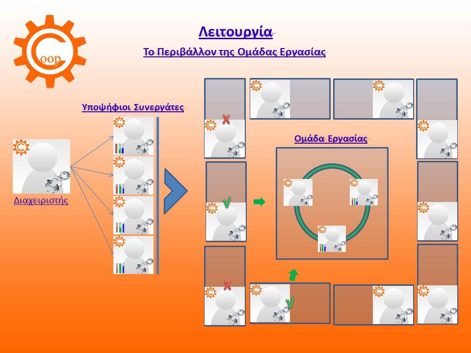Λειτουργία Το Περιβάλλον της Ομάδας Εργασίας Διαχειριστής Υποψήφιοι Συνεργάτες Ομάδα Εργασίας