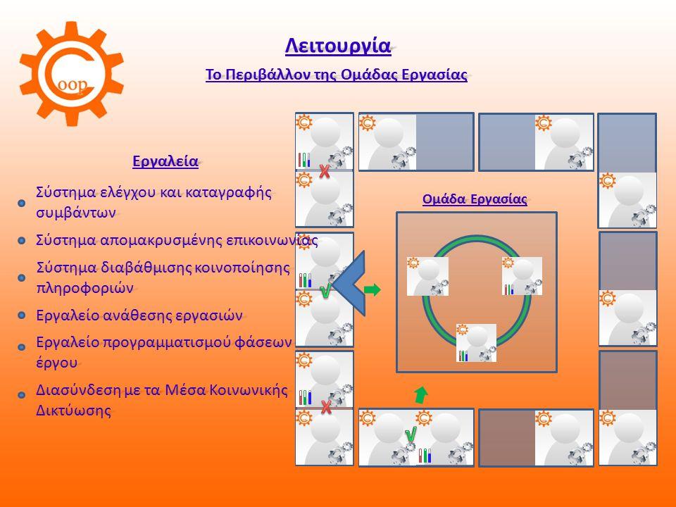 Λειτουργία Το Περιβάλλον της Ομάδας Εργασίας Ομάδα Εργασίας Λειτουργία Το Περιβάλλον της Ομάδας Εργασίας Ομάδα Εργασίας Εργαλεία Σύστημα ελέγχου και καταγραφής συμβάντων Σύστημα διαβάθμισης κοινοποίησης πληροφοριών Εργαλείο ανάθεσης εργασιών Εργαλείο προγραμματισμού φάσεων έργου Σύστημα απομακρυσμένης επικοινωνίας Διασύνδεση με τα Μέσα Κοινωνικής Δικτύωσης