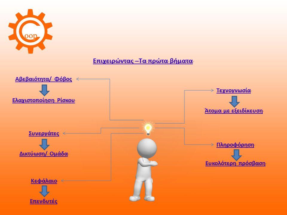 Επιχειρώντας –Τα πρώτα βήματα Αβεβαιότητα/ Φόβος Τεχνογνωσία Πληροφόρηση Συνεργάτες Κεφάλαιο Ελαχιστοποίηση Ρίσκου Δικτύωση/ Ομάδα Άτομα με εξειδίκευση Επενδυτές Ευκολότερη πρόσβαση