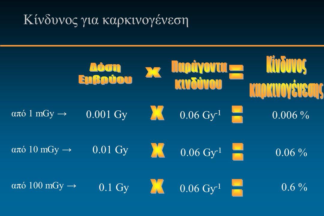 Κίνδυνος για καρκινογένεση 0.001 Gy 0.06 Gy -1 0.006 % 0.01 Gy 0.06 Gy -1 0.06 % 0.1 Gy 0.06 Gy -1 0.6 % από 1 mGy → από 10 mGy → από 100 mGy →