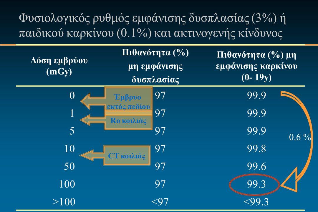 Φυσιολογικός ρυθμός εμφάνισης δυσπλασίας (3%) ή παιδικού καρκίνου (0.1%) και ακτινογενής κίνδυνος Δόση εμβρύου (mGy) Πιθανότητα (%) μη εμφάνισης δυσπλασίας Πιθανότητα (%) μη εμφάνισης καρκίνου (0- 19y) 0979799.9 19797 59797 10979799.8 50979799.6 100979799.3 >100<97<99.3 Έμβρυο εκτός πεδίου CT κοιλιάς Ro κοιλιάς 0.6 %