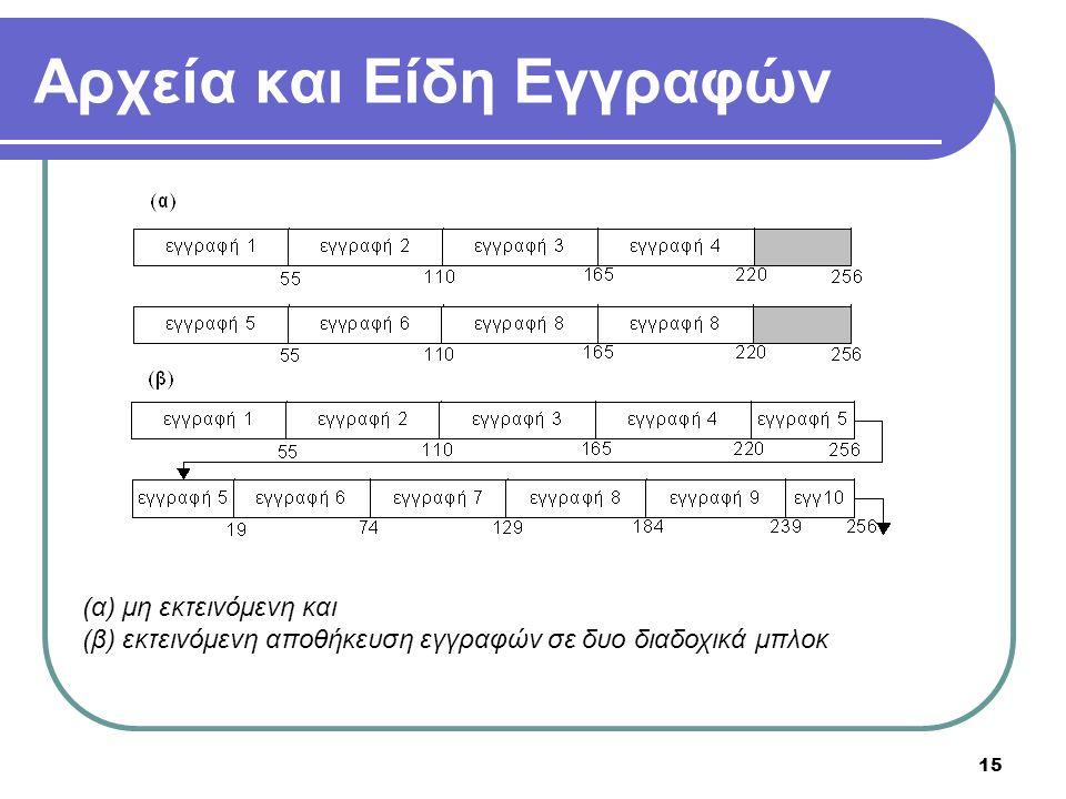 15 Αρχεία και Είδη Εγγραφών (α) μη εκτεινόμενη και (β) εκτεινόμενη αποθήκευση εγγραφών σε δυο διαδοχικά μπλοκ