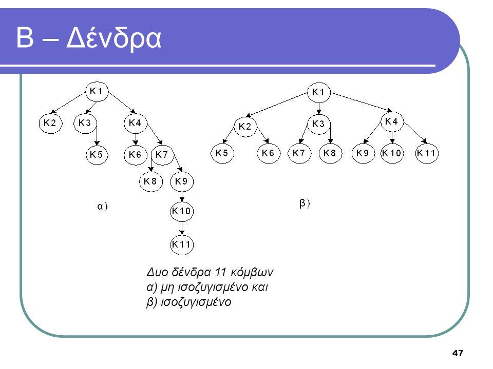 47 Β – Δένδρα Δυο δένδρα 11 κόμβων α) μη ισοζυγισμένο και β) ισοζυγισμένο