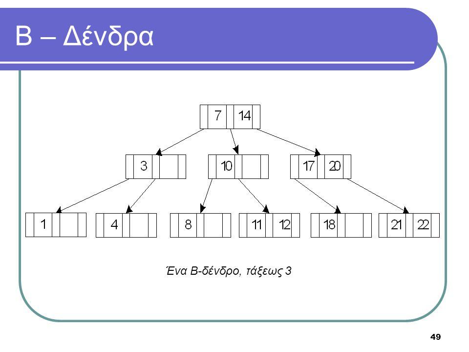 49 Β – Δένδρα Ένα Β-δένδρο, τάξεως 3