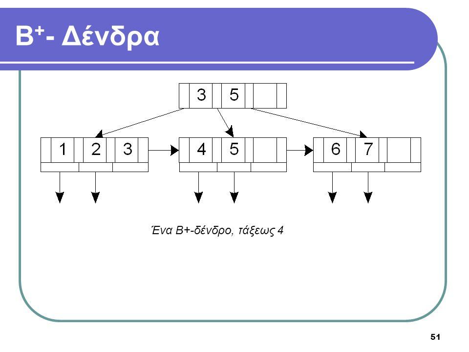 51 Β + - Δένδρα Ένα Β+-δένδρο, τάξεως 4