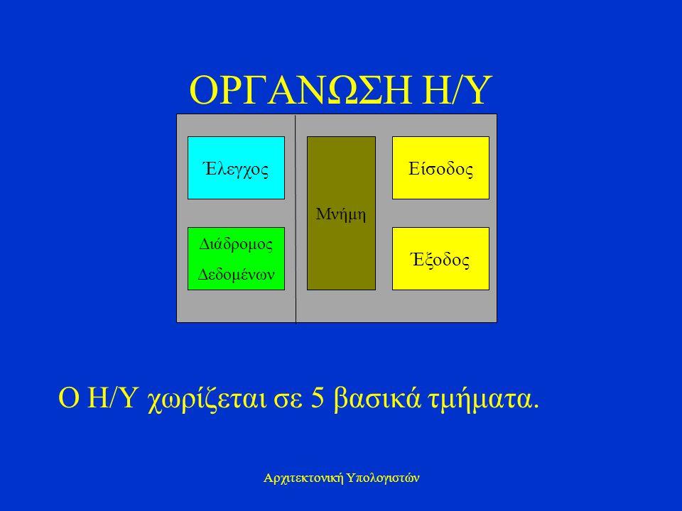 Αρχιτεκτονική Υπολογιστών ΟΡΓΑΝΩΣΗ Η/Υ Ο Η/Υ χωρίζεται σε 5 βασικά τμήματα. Έλεγχος Διάδρομος Δεδομένων Μνήμη Είσοδος Έξοδος